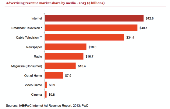 2013 top digital advertising formats