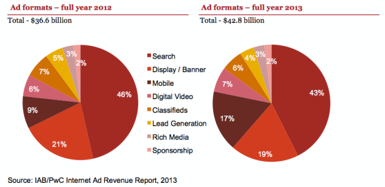 Digital Advertising 2013 Top Ad Formats