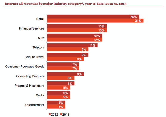 digital advertising top markets